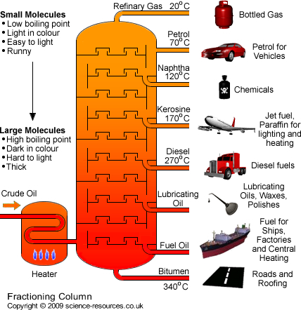 (http://www.science-resources.co.uk/KS3/Chemistry/Chemical_Reactions/Hydrocarbons/fractioning_column.jpg)