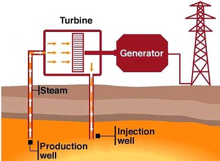(http://www.reuk.co.uk/OtherImages/geothermal-power-plant-schematic.jpg)