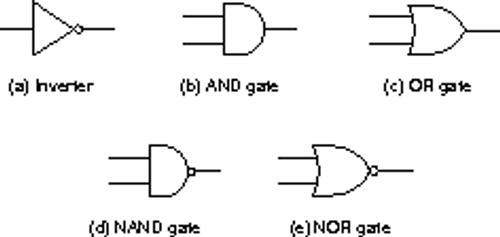 Gates (http://www.c-jump.com/CIS77/images/figure_3_8_basic_logic_gate.png)