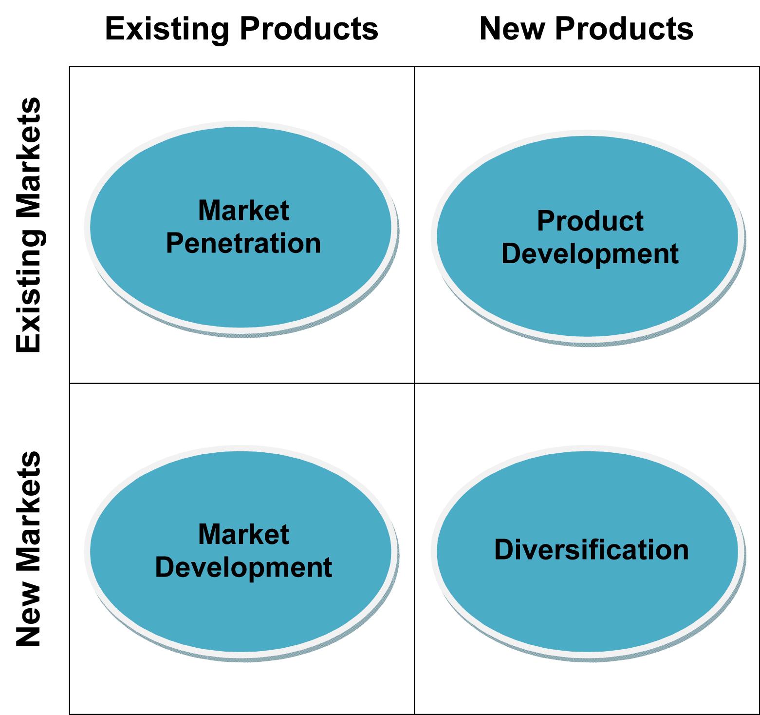 (http://contarmedia.com/wp-content/uploads/2009/02/ansoff-matrix-table.jpg)