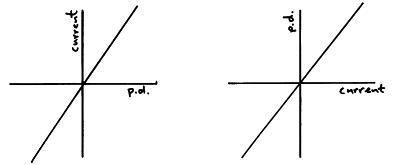 (http://physicsnet.co.uk/wp-content/uploads/2010/06/VI-graph-for-resistor1.jpg)