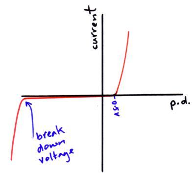 break down diode (http://physicsnet.co.uk/wp-content/uploads/2010/08/break-down-diode.jpg)