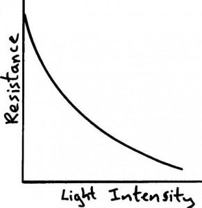 LDR graph (http://physicsnet.co.uk/wp-content/uploads/2010/06/LDR-graph-291x300.jpg)
