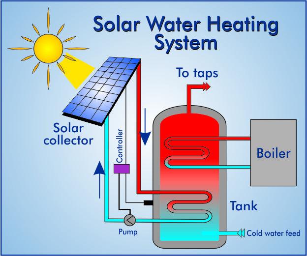 (http://www.solarpowerfacts.biz/wp-content/uploads/2012/03/solar-water-heating-system.jpg)