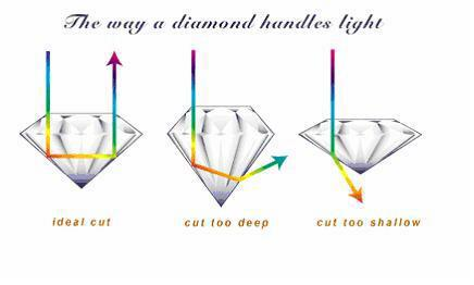 (http://www.diamond-rings-info.com/images/diamond-cut01.jpg)