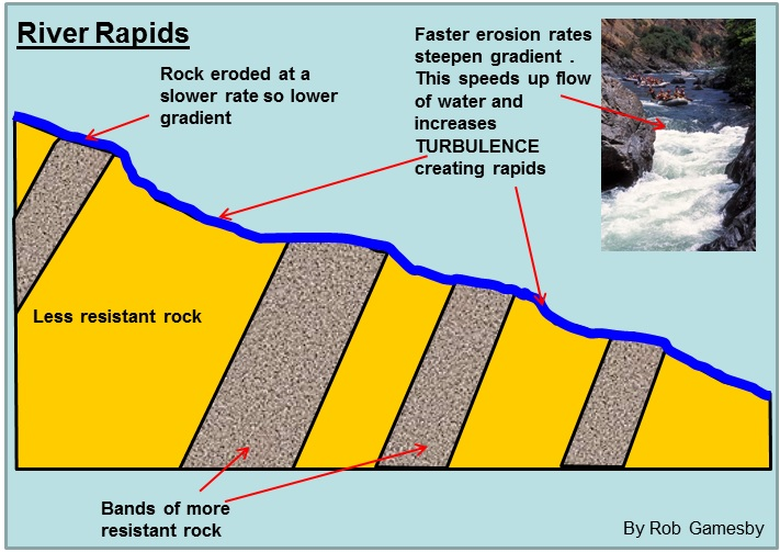 (http://www.coolgeography.co.uk/A-level/AQA/Year%2012/Rivers_Floods/Landforms/River%20Rapids%20diagram.jpg)