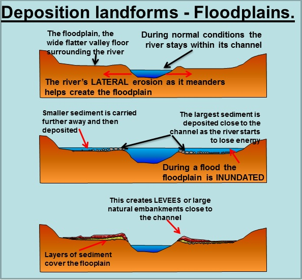 (http://www.coolgeography.co.uk/GCSE/AQA/Water%20on%20the%20Land/Meanders/Floodplains%20and%20Levees.jpg)