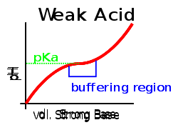 (http://static.newworldencyclopedia.org/thumb/1/15/Buffer_titration.svg/250px-Buffer_titration.svg.png)