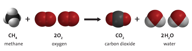 (http://www.middleschoolchemistry.com/img/content/multimedia/chapter_6/lesson_1/combustion_of_methane.jpg)