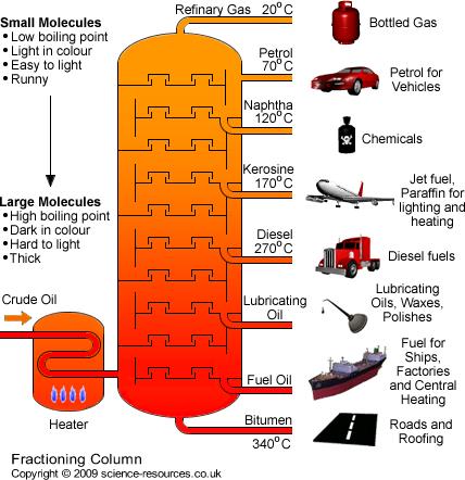 (http://3.bp.blogspot.com/-gqGIhxOJ3bE/UDsoo5u9ibI/AAAAAAAAAH8/Nn7c1COjqy8/s1600/fractioning_column.jpg)