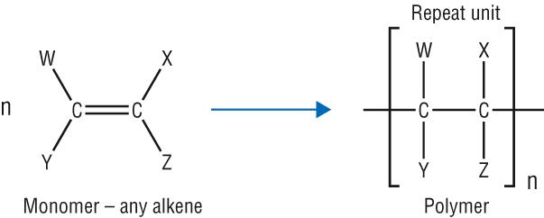 (http://www.chemhume.co.uk/ASCHEM/Unit%202/Ch9%20Alkanes/polymerisation_equation.jpg)