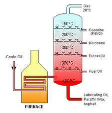 (http://upload.wikimedia.org/wikipedia/commons/thumb/3/3c/Crude_Oil_Distillation.png/225px-Crude_Oil_Distillation.png)