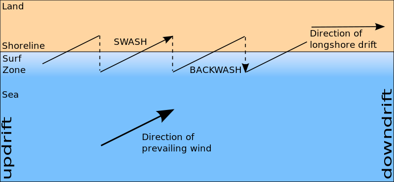 (http://upload.wikimedia.org/wikipedia/commons/thumb/f/fb/Longshore_drift.svg/800px-Longshore_drift.svg.png)