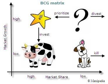 BCG matrix model (http://www.maxi-pedia.com/web_files/images/BCG_Matrix.png)