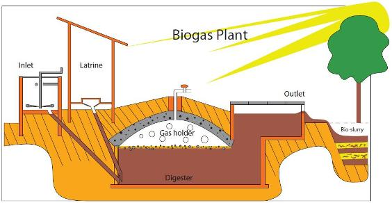 (http://upload.wikimedia.org/wikipedia/commons/0/02/Biogas_plant_sketch.jpg)