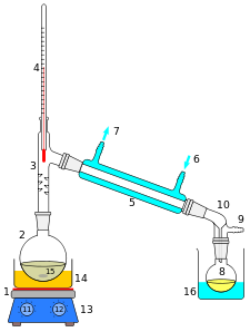 (http://upload.wikimedia.org/wikipedia/commons/thumb/9/9c/Simple_distillation_apparatus.svg/225px-Simple_distillation_apparatus.svg.png)
