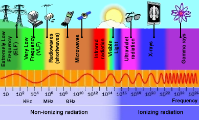 (http://www.astrosurf.com/luxorion/Radio/spectrum-radiation.png)