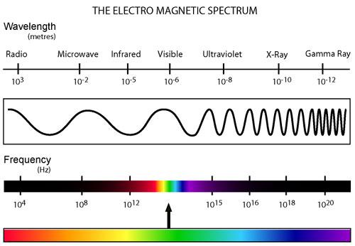 (http://butane.chem.uiuc.edu/pshapley/GenChem2/A3/electromagnetic-spectrum.jpg)