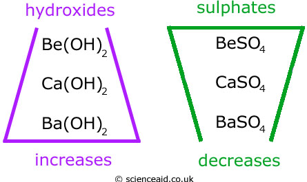(http://scienceaid.co.uk/chemistry/fundamental/images/grp2solubility.jpg)