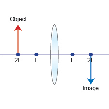 (http://www.bbc.co.uk/schools/gcsebitesize/science/images/edex_phy_lens1b.jpg)
