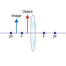 (http://www.bbc.co.uk/schools/gcsebitesize/science/images/edex_phy_lens1e.jpg)
