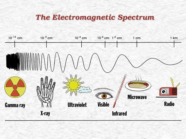 (http://3enscience.files.wordpress.com/2010/06/em-spectrum21.jpg)
