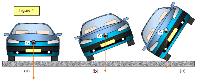 (http://www.schoolphysics.co.uk/age11-14/Mechanics/Statics/text/Stability_/images/4.PNG)