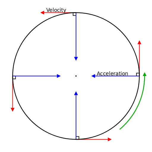 (http://upload.wikimedia.org/wikipedia/commons/thumb/1/1a/Circular_motion_velocity_and_acceleration.svg/512px-Circular_motion_velocity_and_acceleration.svg.png)