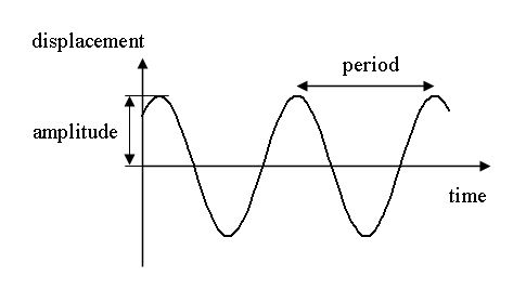 (http://upload.wikimedia.org/wikipedia/commons/4/44/Simple_harmonic_motion.png)