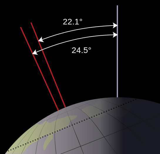 File:Earth obliquity range.svg (http://upload.wikimedia.org/wikipedia/commons/thumb/a/ae/Earth_obliquity_range.svg/545px-Earth_obliquity_range.svg.png)