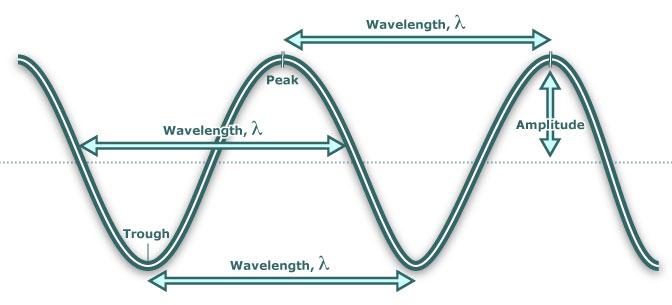 (http://www.catie.org.uk/facesofscience/images/waves_wavelength.jpg)