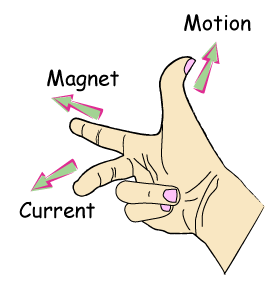 (http://www.one-school.net/Malaysia/UniversityandCollege/SPM/revisioncard/physics/electromagnetism/images/Flemings-Right-Hand.png)