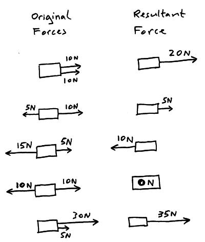 (http://physicsnet.co.uk/wp-content/uploads/2010/06/resultant-forces1.jpg)