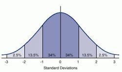 (http://img.tfd.com/dorland/thumbs/distribution_normal.jpg)