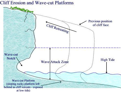 (http://3.bp.blogspot.com/_qeX7ETnLfiE/SxT5xb0PoKI/AAAAAAAAAEE/Zz9pnYLIeA8/s1600/Cliff_Erosion.jpg)