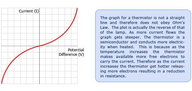 (http://www.passmyexams.co.uk/GCSE/physics/images/Graph_for_Thermistor.jpg)