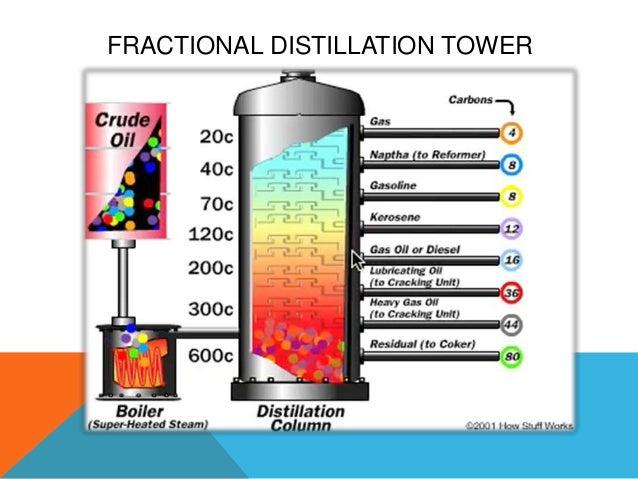 (http://image.slidesharecdn.com/fractionaldistillation-130414194633-phpapp02/95/fractional-distillation-8-638.jpg?cb=1365968832)