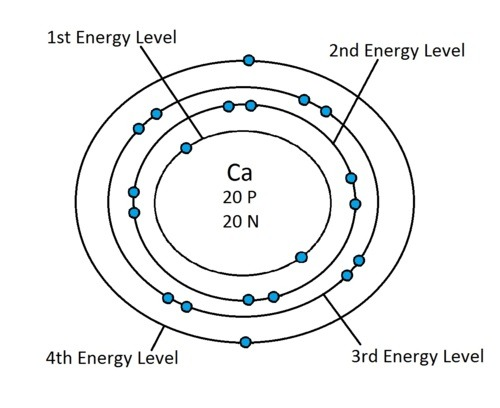 1.3 The Arrangement of Electrons in Atoms - Revision Cards ...