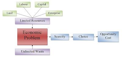 (http://2.bp.blogspot.com/--CoO3y8A7lg/TXTl3xCEBrI/AAAAAAAAABw/7L-t6JA9Aqo/s400/economicsproblem.jpg)