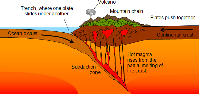 desitr plte boruadry  (http://geography.parkfieldprimary.com/_/rsrc/1374871992177/hazards/plate-tectonics/subduction.png)