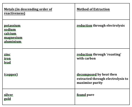 (http://2.bp.blogspot.com/-JkDtaSqWBLE/UNrYqU4z2wI/AAAAAAAAAA8/OrdfPimo5YA/s640/extraction+of+metals.png)