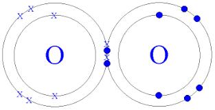 See full size image (http://t3.gstatic.com/images?q=tbn:49vTJGIjuUvqlM:http://www.gcsescience.com/Oxygen-Molecule.gif)