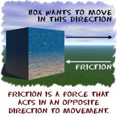(http://www.physics4kids.com/files/art/motion_friction1_240.jpg)