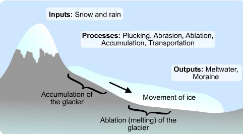 (http://3.bp.blogspot.com/-hiSsxlvHqSE/TfSS9OW1rwI/AAAAAAAAAFI/iE7dElTcRa8/s1600/glacial+system.png)