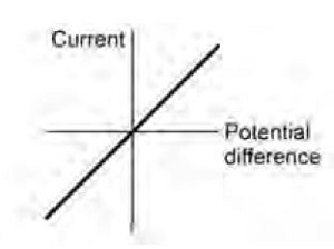 current potential difference graph (http://static.aqa.org.uk/assets/image/0012/72021/gcse-physics-32e.jpg)