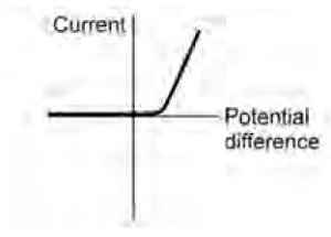 current through a diode (http://static.aqa.org.uk/assets/image/0014/72023/gcse-physics-32n.jpg)