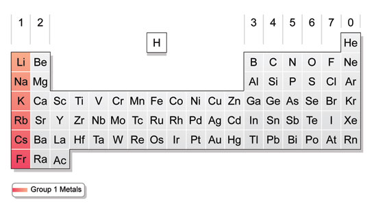 Diagram showing group 1 of the periodic table (http://www.bbc.co.uk/staticarchive/eb117f97d74b8901936cbd3472e8b03fbf077b7d.jpg)