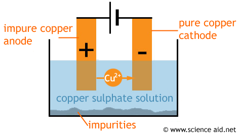 (http://scienceaid.co.uk/chemistry/applied/images/copper.png)