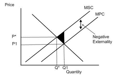 (http://sangecon.files.wordpress.com/2010/03/graph-11.png?w=470)