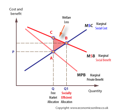 (http://economicsonline.co.uk/Market%20failures%20graphs/Externality-positive-welfare-loss.png)